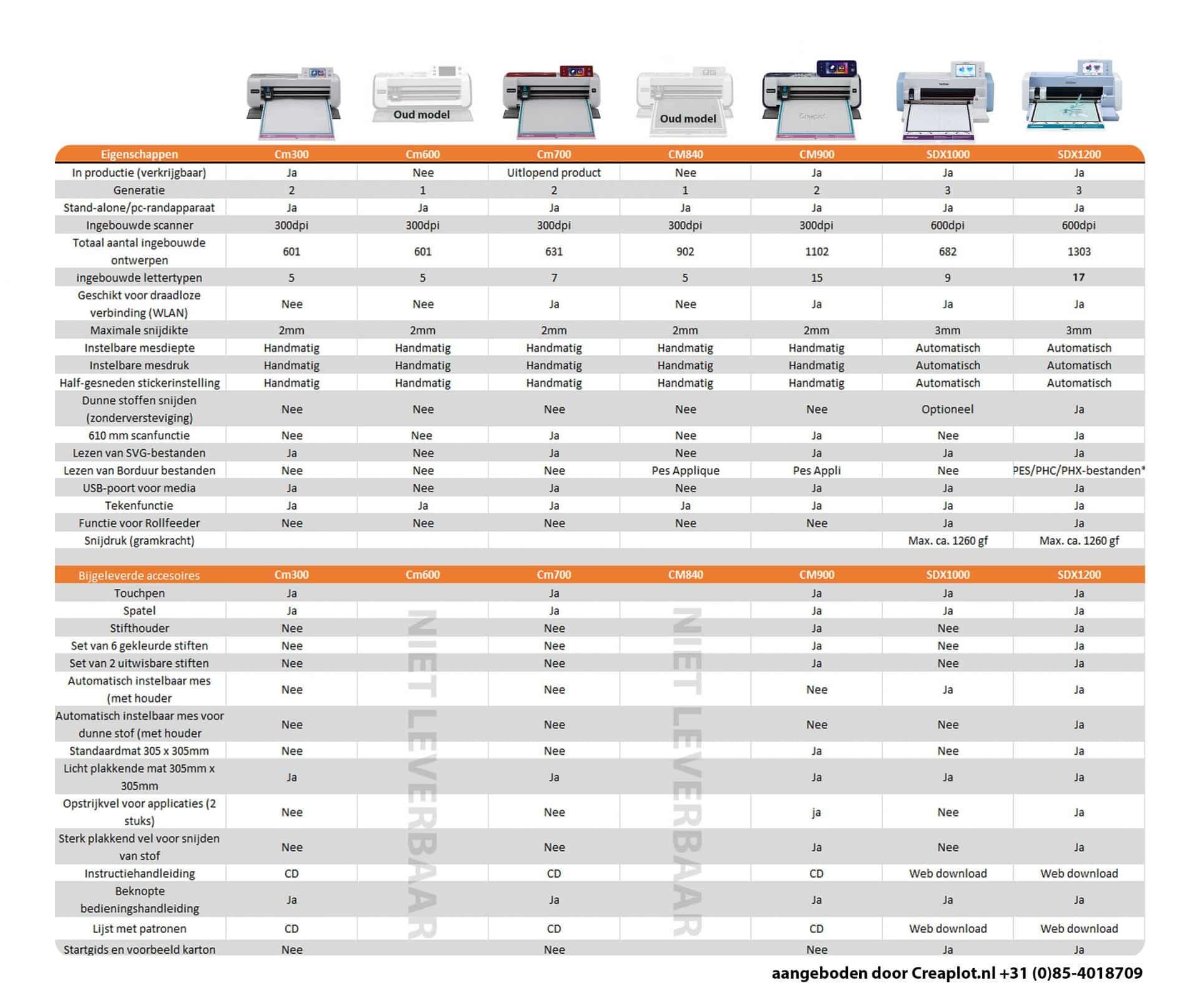 Vergelijkingstabel-Brother-ScanNCut-cm300-600-700-840-900-SDX1200
